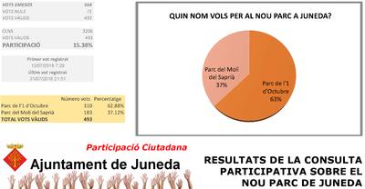 L'Ajuntament de Juneda dona a conèixer els resultats de la consulta participativa per escollir el nom del nou Parc