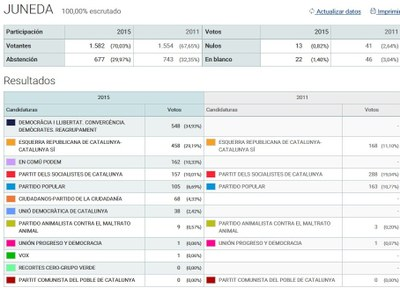 Resultats de les Eleccions Generals 2015 a Juneda